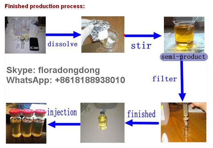 Finished production process
